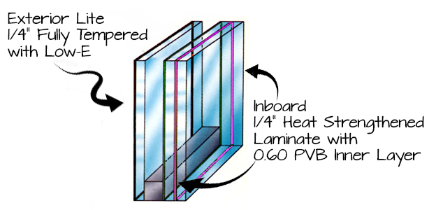 Our High Performance Glass
